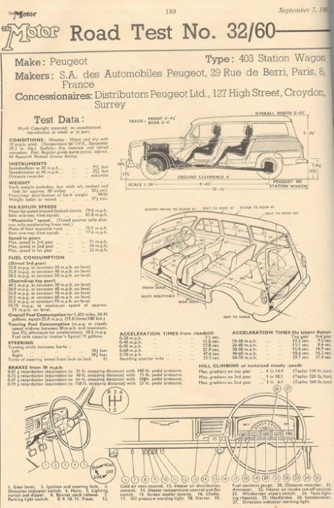 Peugeot403_Roadtest